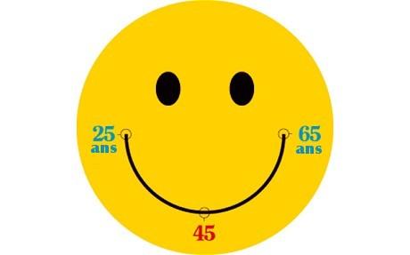 A quel âge serez-vous heureux?