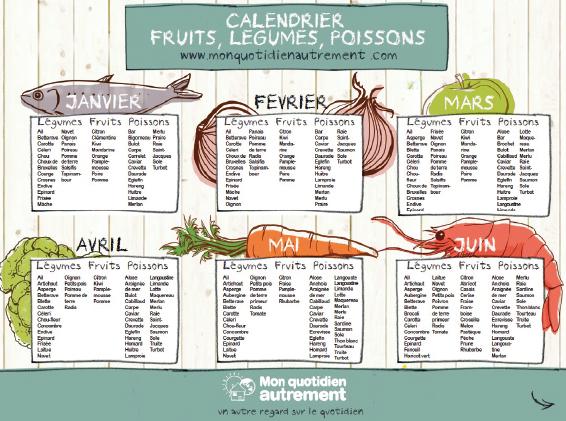 Le calendrier des fruits l gumes et poissons de saison mon quotidien autrement - Calendrier sur le bureau ...