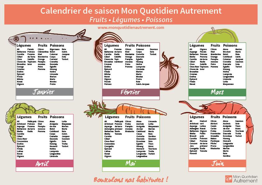 Calendrier Des Legumes.Calendrier Des Fruits Legumes Et Poissons De Saison
