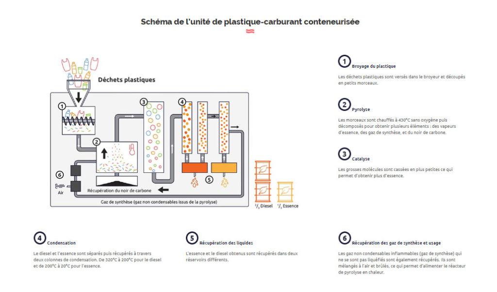 Schéma de l'unité de plastique-carburant conteneurisée