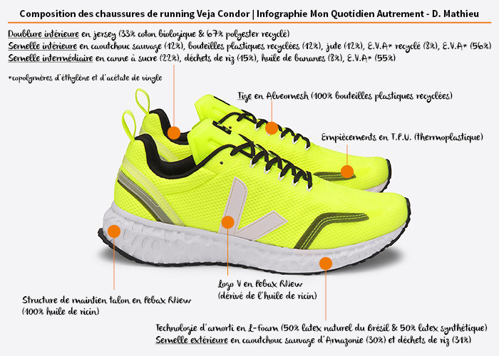 Composition des chaussures de running Veja Condor | Infographie Mon Quotidien Autrement - D. Mathieu