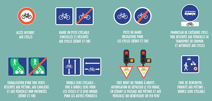 Les panneaux de circulation pour les vélos.