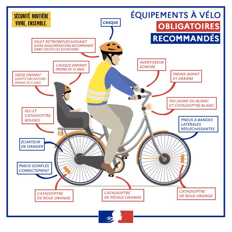 Les équipements à vélo.